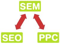 SEO, SEO optimalizace, zpětné odkazy, PPC, internetový marketing, budování odkazů, linkbaiting, marketing v sociálních sítích, správa facebook, virální marketing, branding